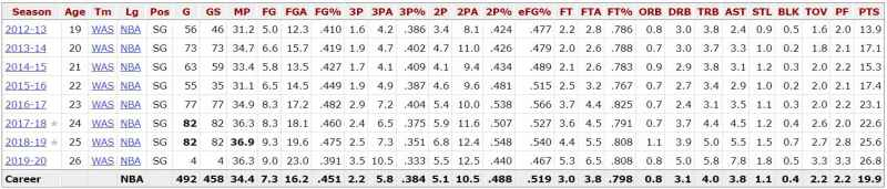 Bradley-Beal-Career