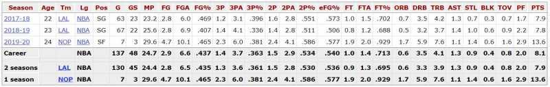 Josh-Hart-Stats