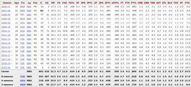 Kyle-Lowry-Stats